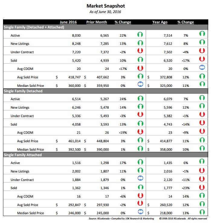 Market Snapshot July 2016