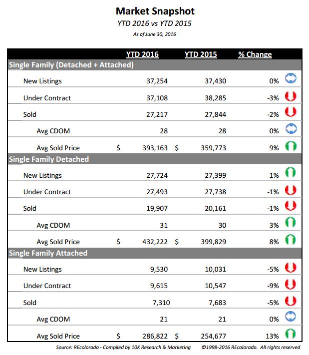 YTD Market Snapshot July 2016