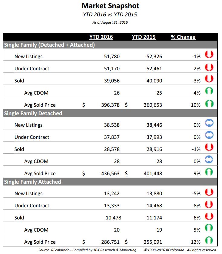 September 2016 Market Snapshot