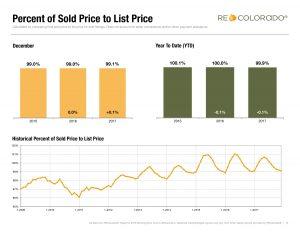Denver Residential Real Estate Annual Report