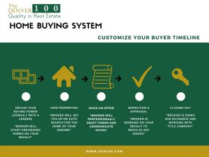 Thinking about BUYING? Wondering where to start?