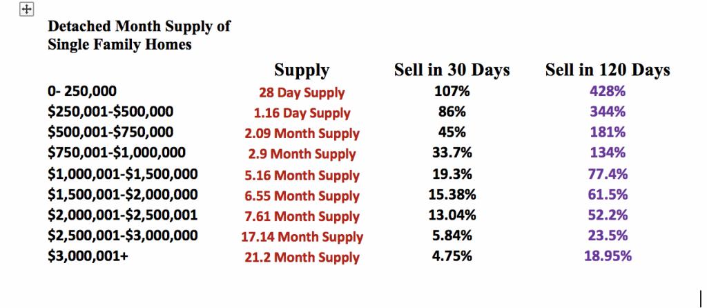 So, How's the Market June 2018, Denver's Real Estate Market