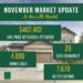 So, How's the Market, November, 2018